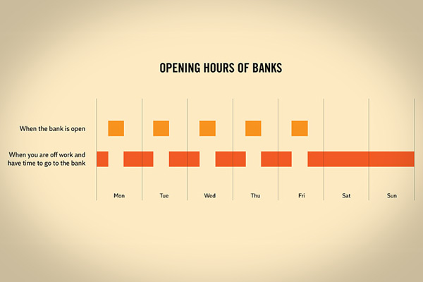 bank facts