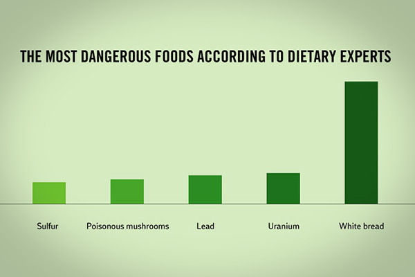 diet facts