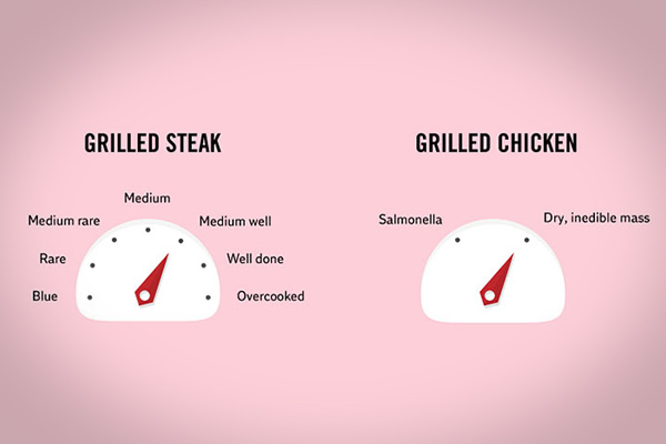 grillin facts