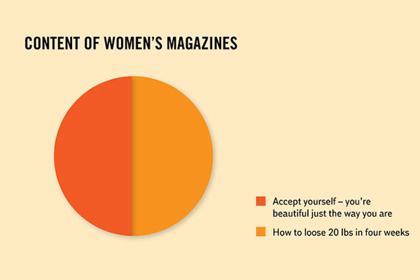 magazine facts