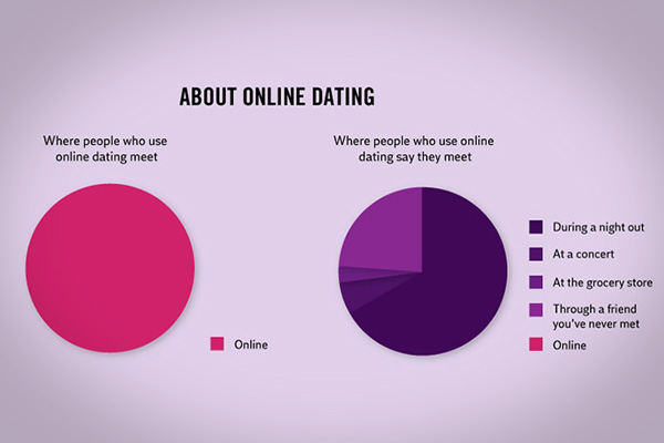 online dating funny facts