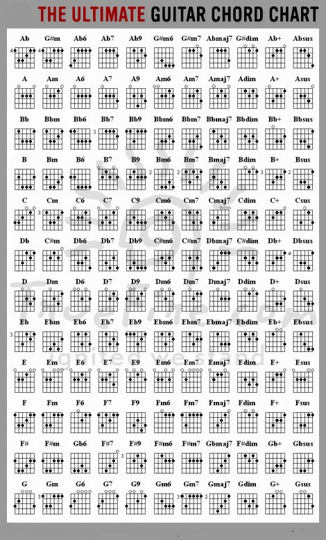 every-guitar-chord-ever-guitar-chords-cheat-sheet
